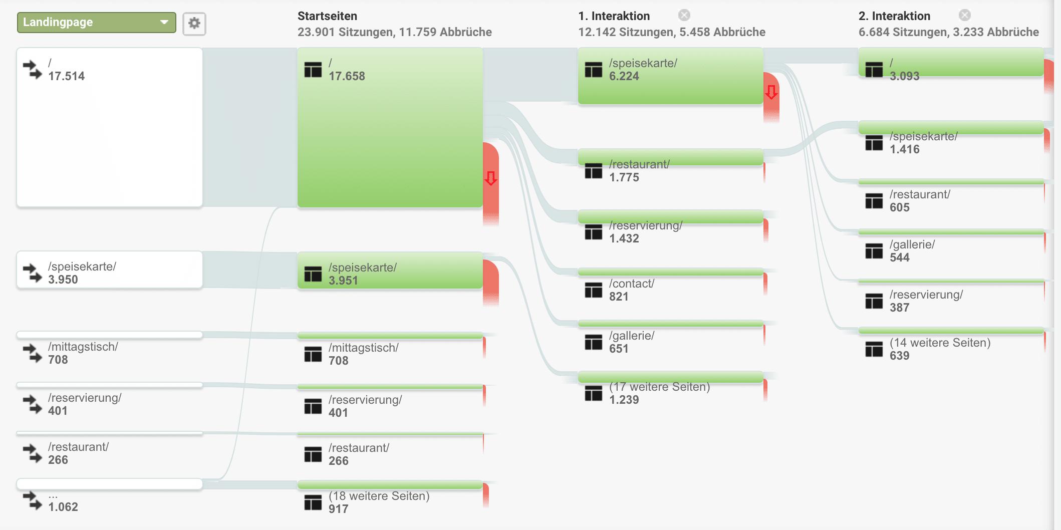Analytics zur Auswertung des Seitenfluss